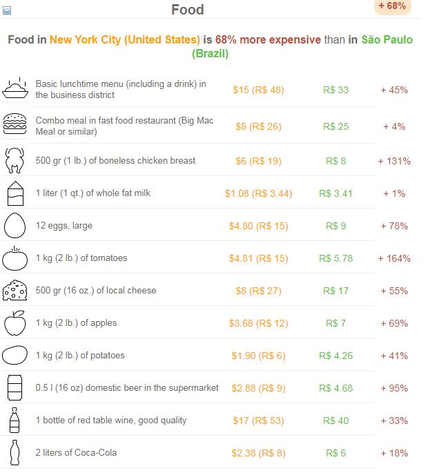 Expatistan - comparativo de custo entre as cidades