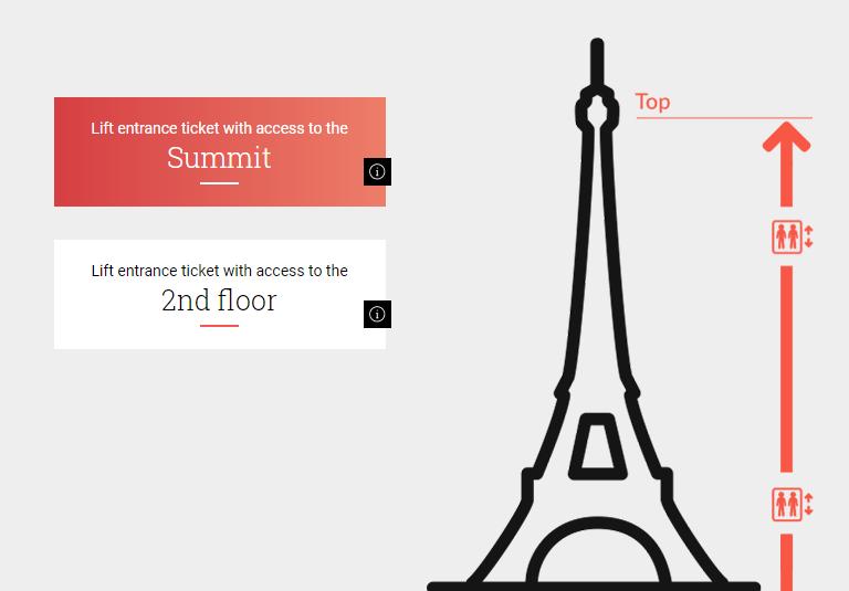 andares de visitação na Torre em Paris