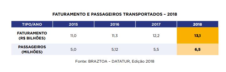 Faturamento E Passageiros Transportados