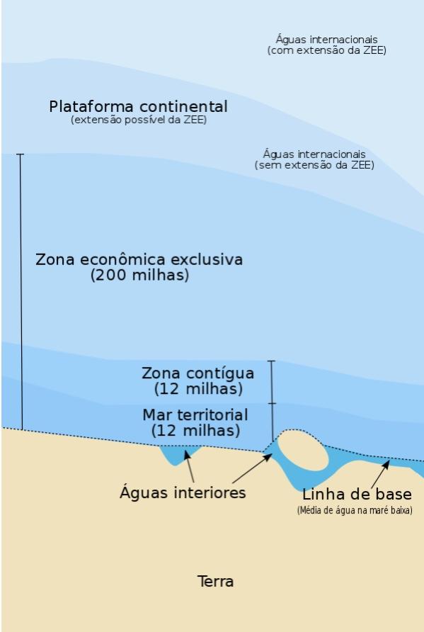 mar territorial e zonas